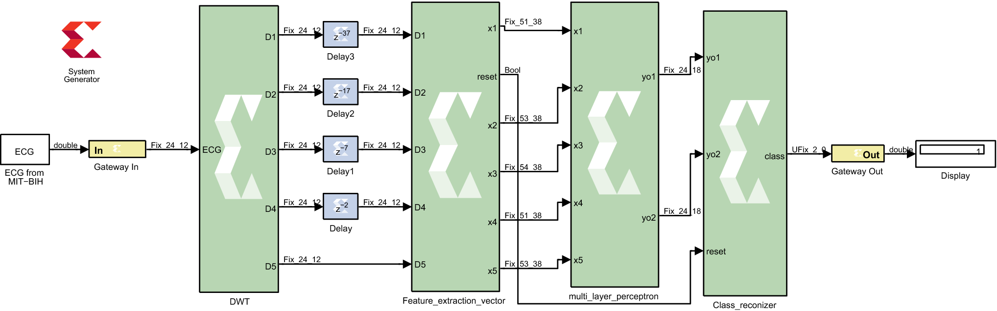 FPGA-based system for artificial neural network arrhythmia