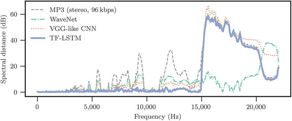 Exploiting time-frequency patterns with LSTM-RNNs for low-bitrate