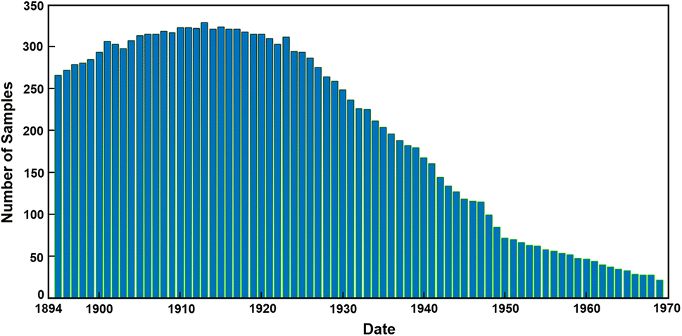 ARDIS: a Swedish historical handwritten digit dataset