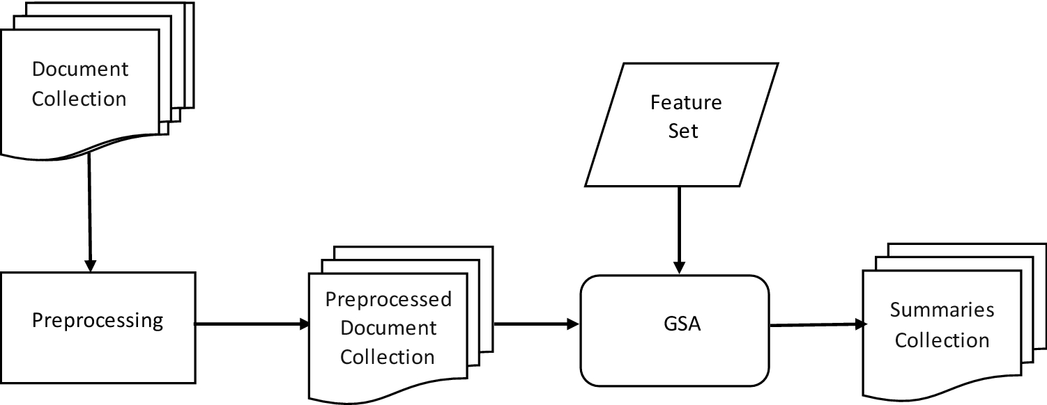Summarization of legal judgments using gravitational search
