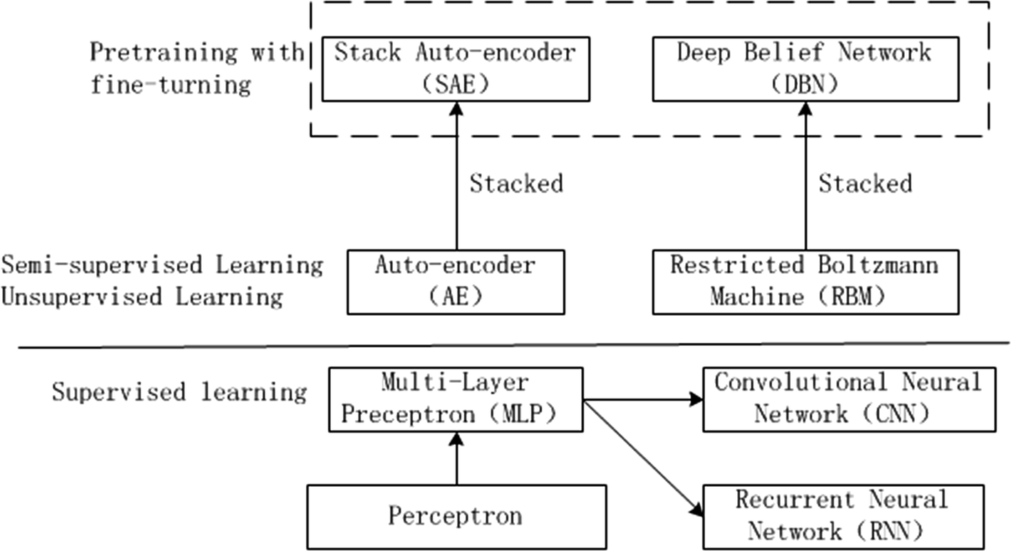 Stock price prediction based on deep neural networks | SpringerLink
