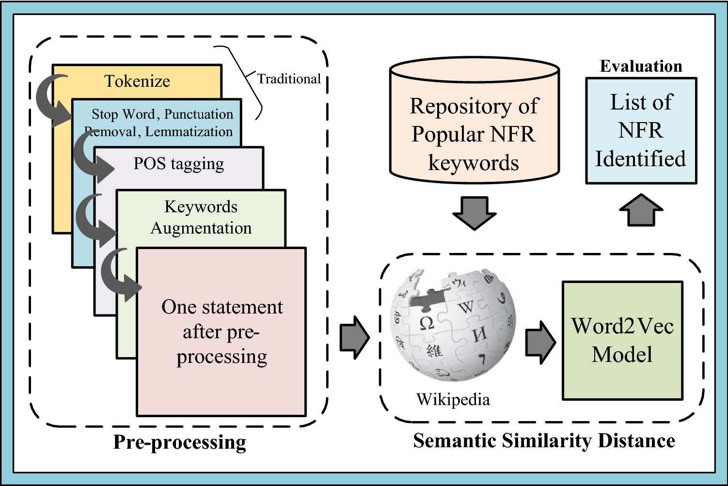 Extraction of non-functional requirement using semantic