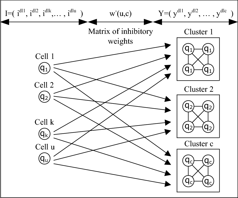 Genetic and deep learning clusters based on neural networks for