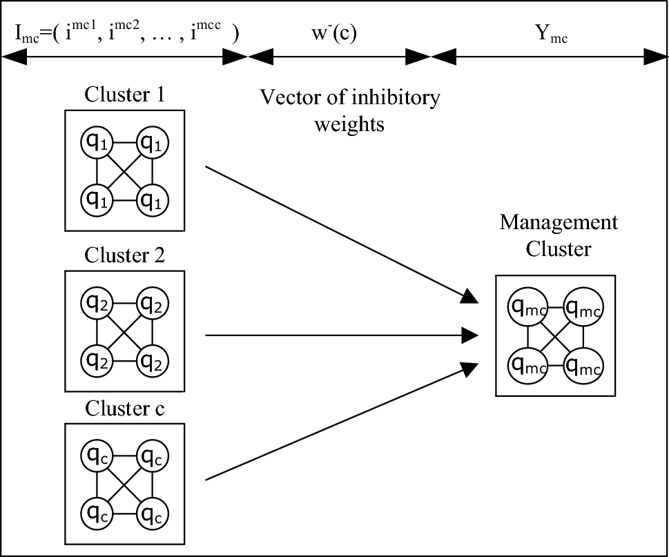 Genetic and deep learning clusters based on neural networks