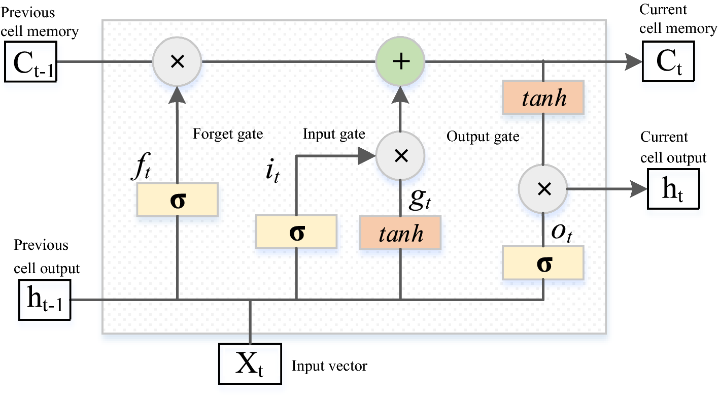 Deep long short-term memory networks-based automatic