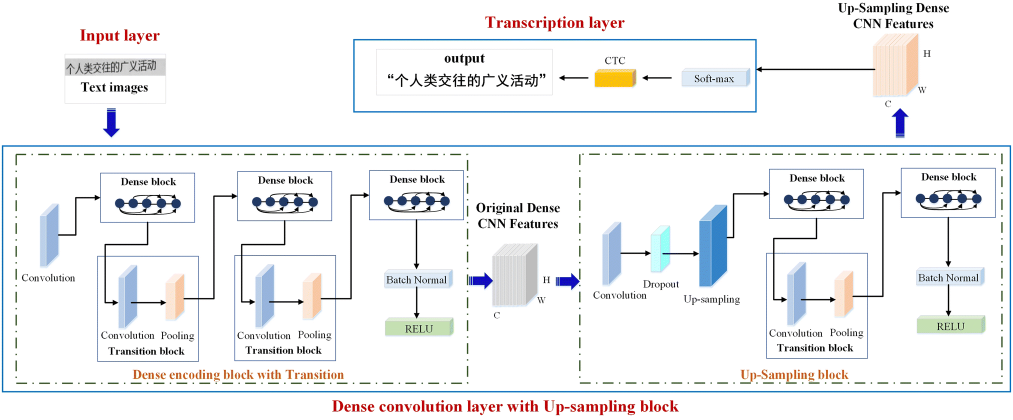 DenseNet with Up-Sampling block for recognizing texts in