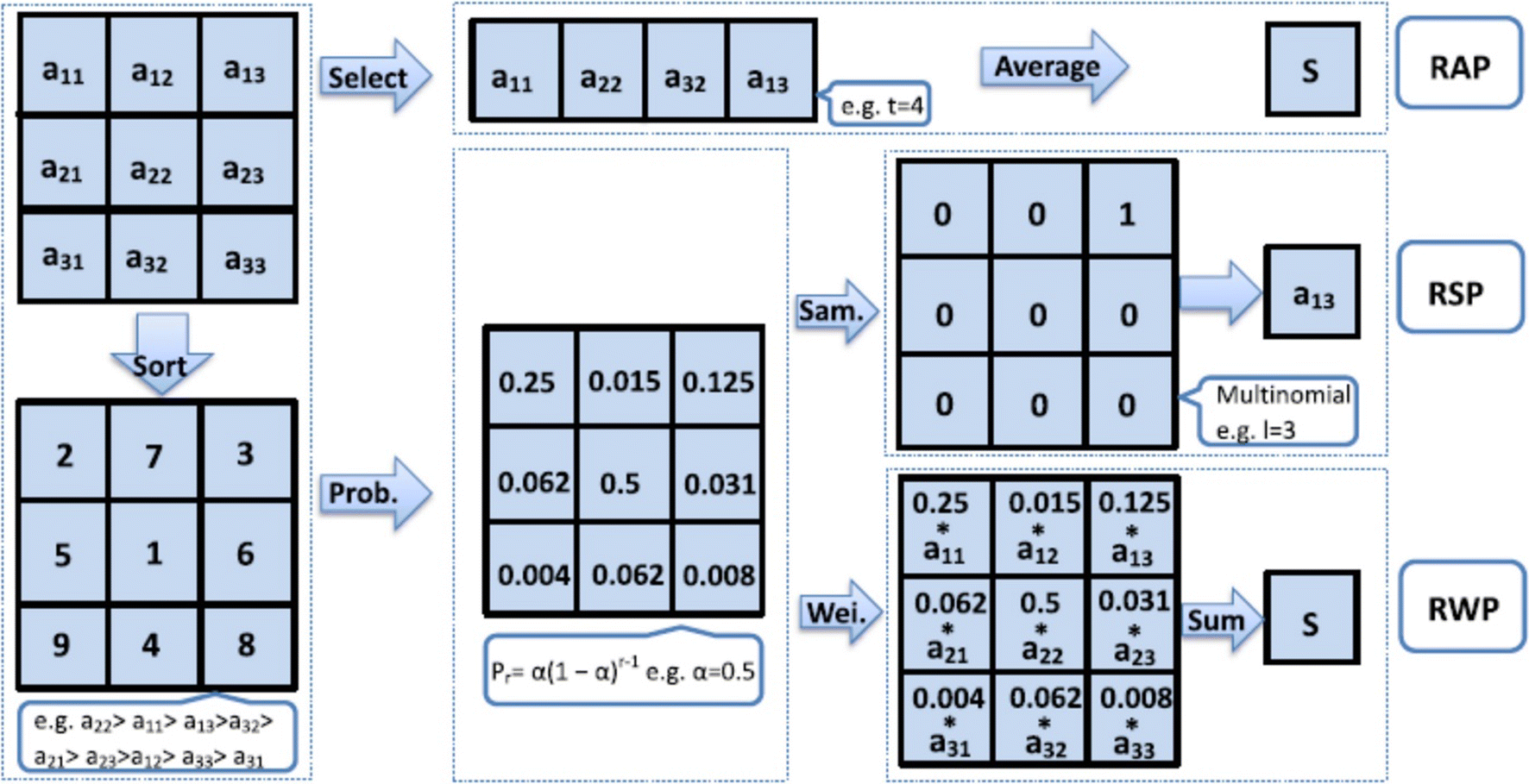 Interpretation of intelligence in CNN-pooling processes: a