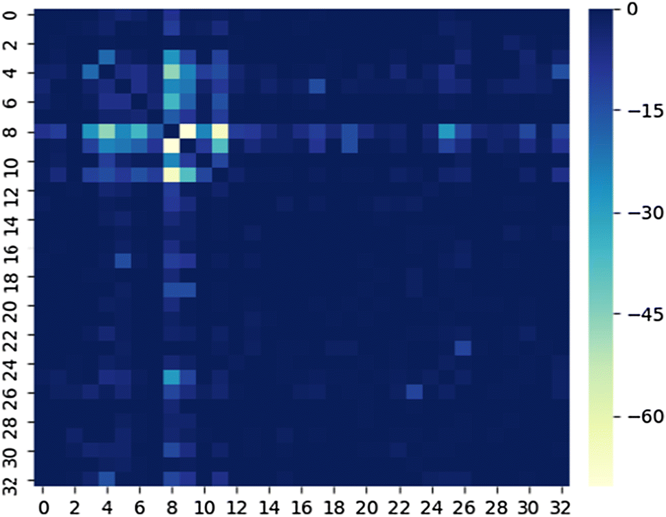 Multi-task cascade deep convolutional neural networks for
