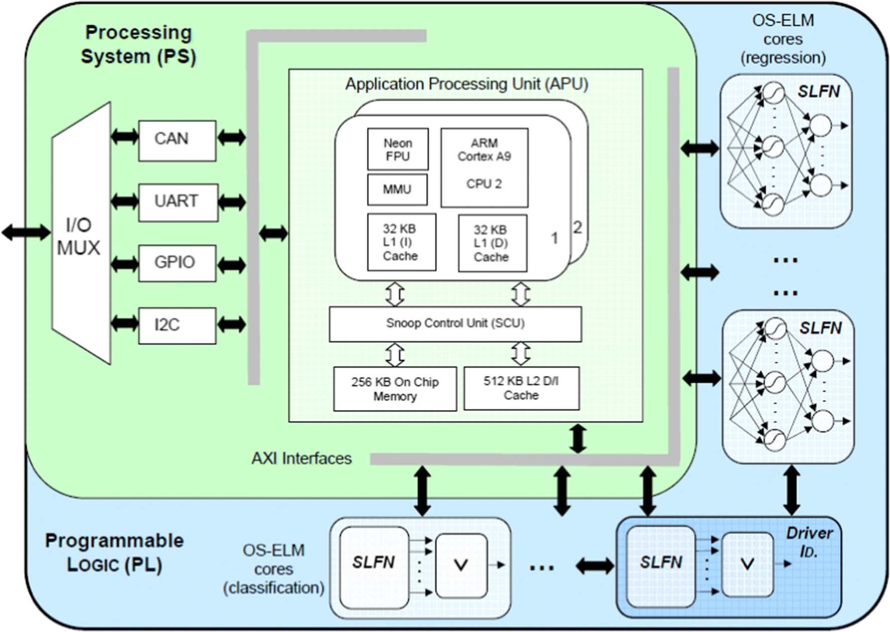 A versatile hardware/software platform for personalized