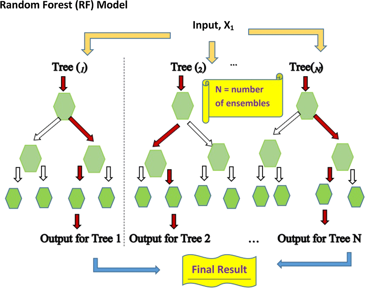 An ensemble tree-based machine learning model for predicting