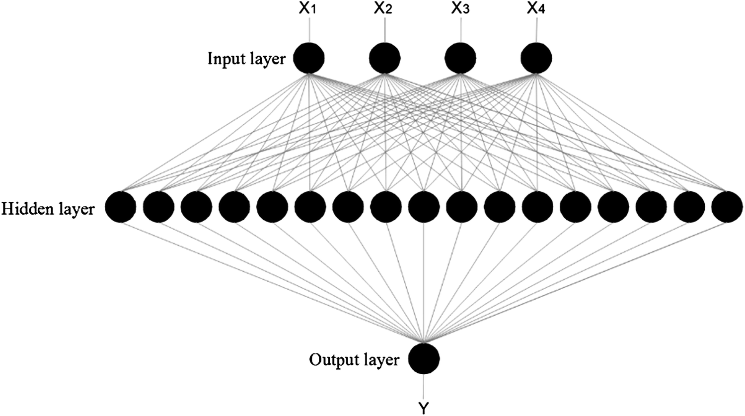 Cost estimation in road construction using artificial neural