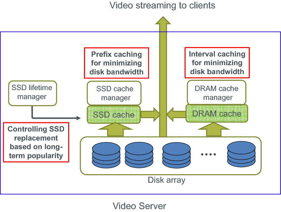 Lifetime-aware solid-state disk (SSD) cache management for