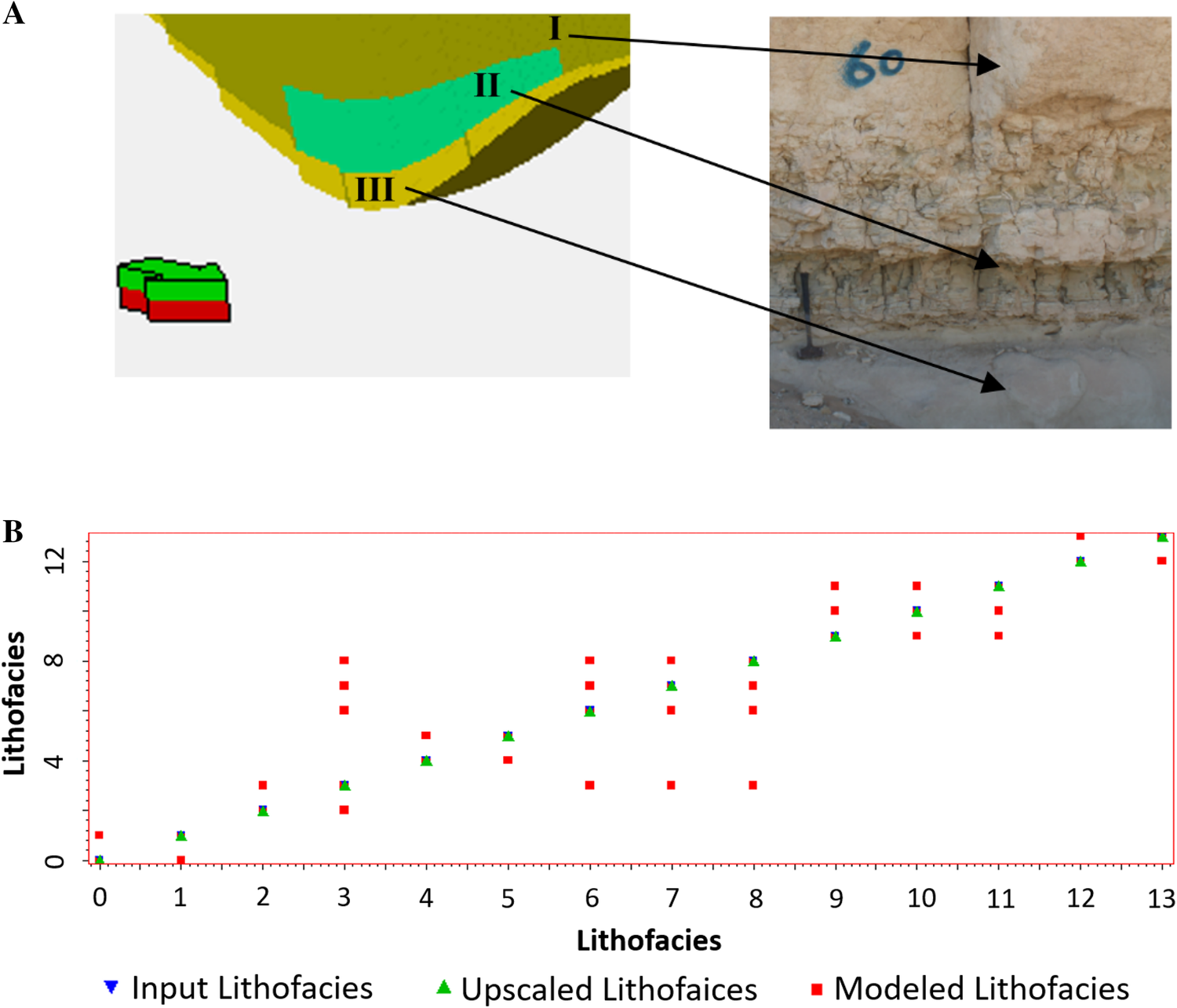 High-resolution lithofacies and porosity modeling of the