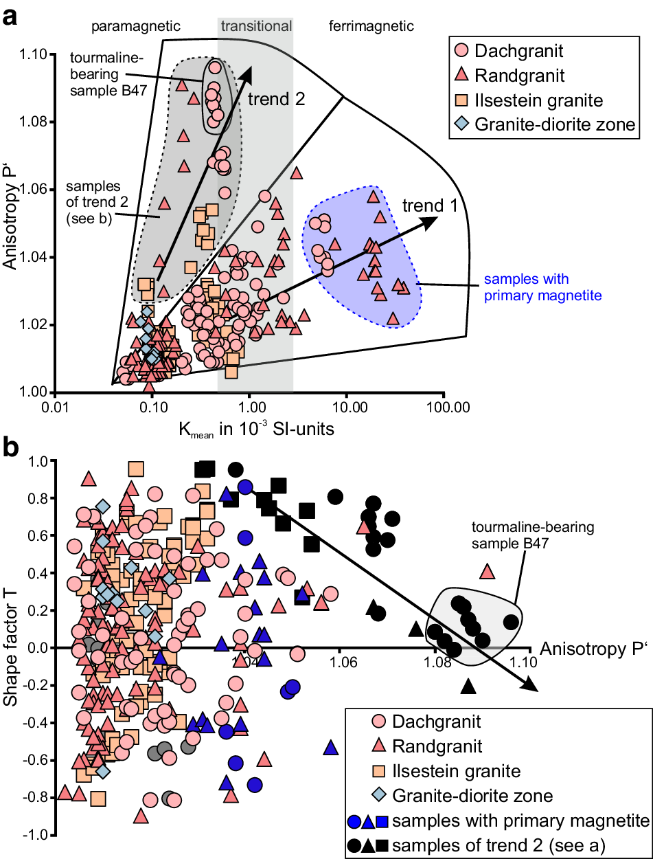 Magnetic fabric constraints for syn-magmatic doming of the