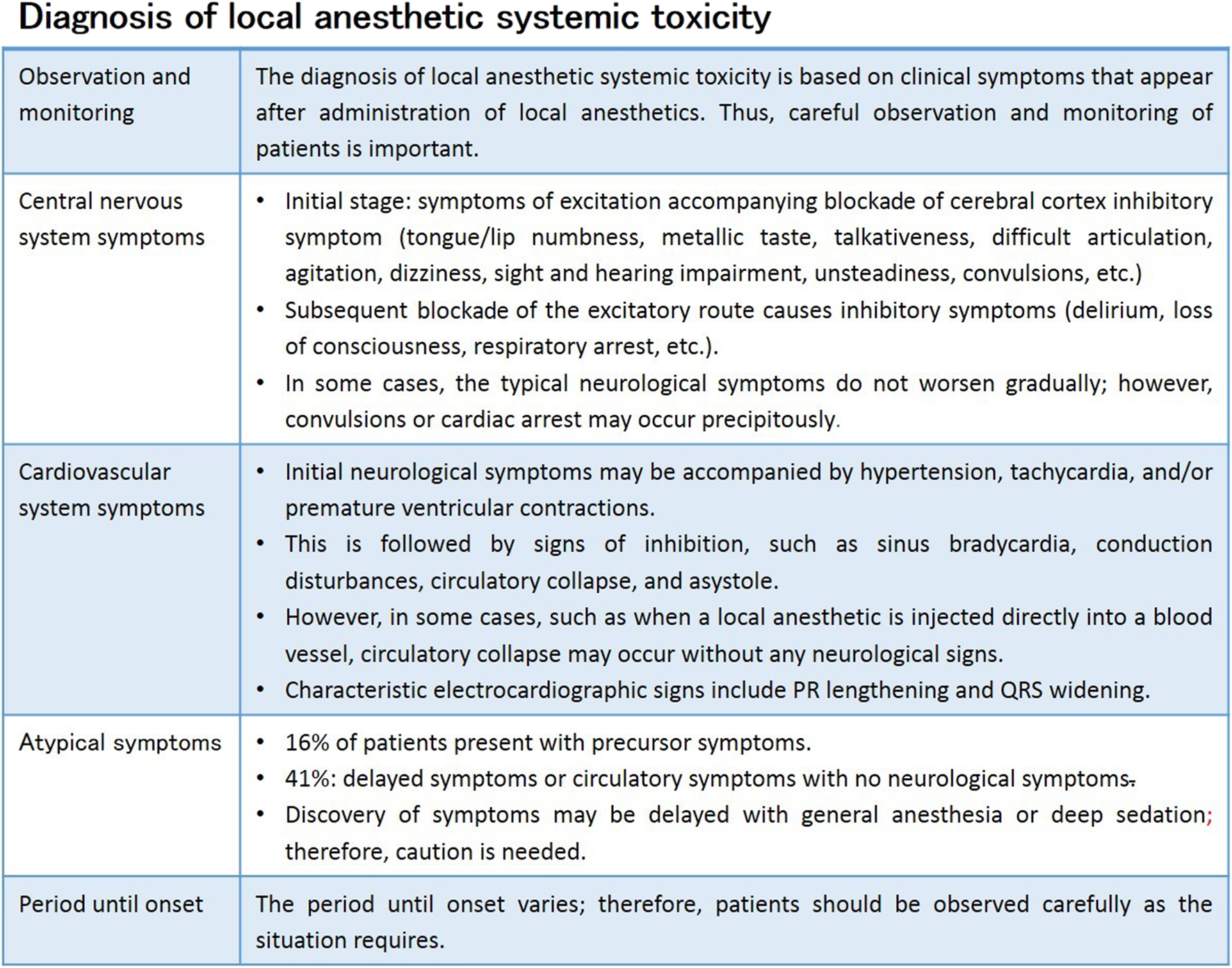 Practical guide for the management of systemic toxicity