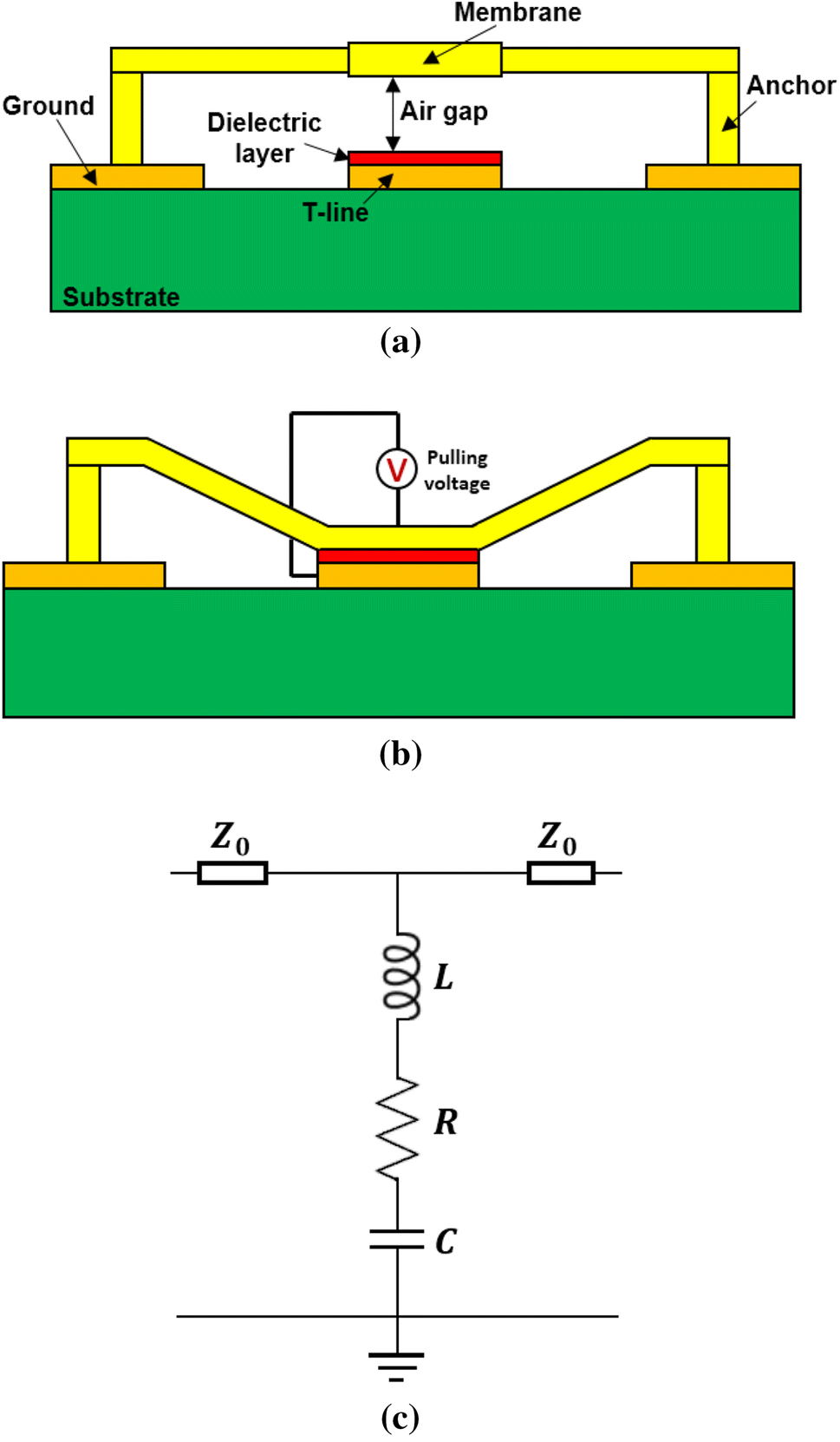 Design And Simulation Of A Novel Rf Mems Shunt Capacitive Switch Ansys Designer Circuit Software Applied Fig 1 Schematic