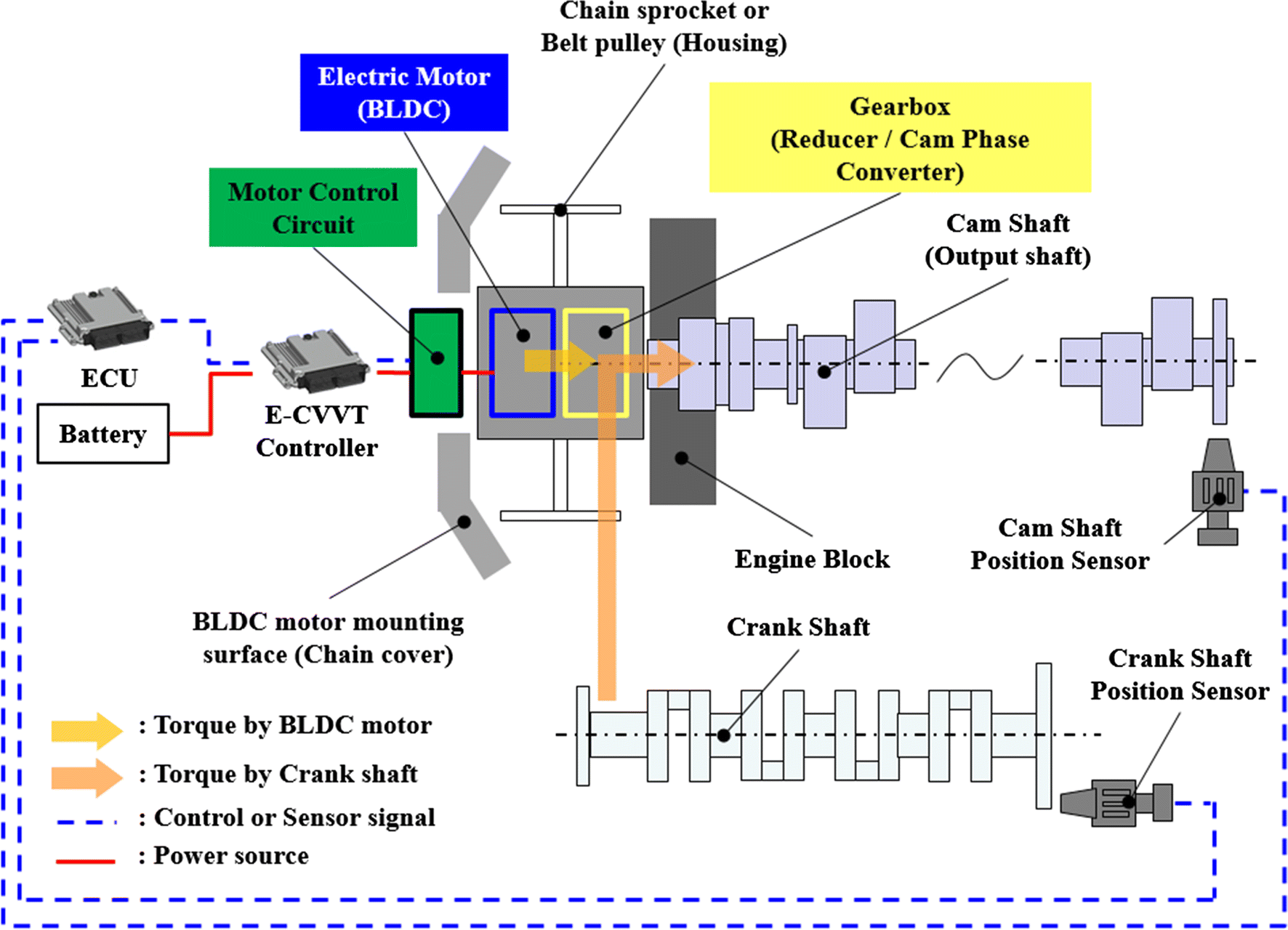 Optimum Shape Design Of A Bldc Motor For Electric Continuous Figure 4 Closed Loop Brushless Dc Control Circuit With The Fig 1