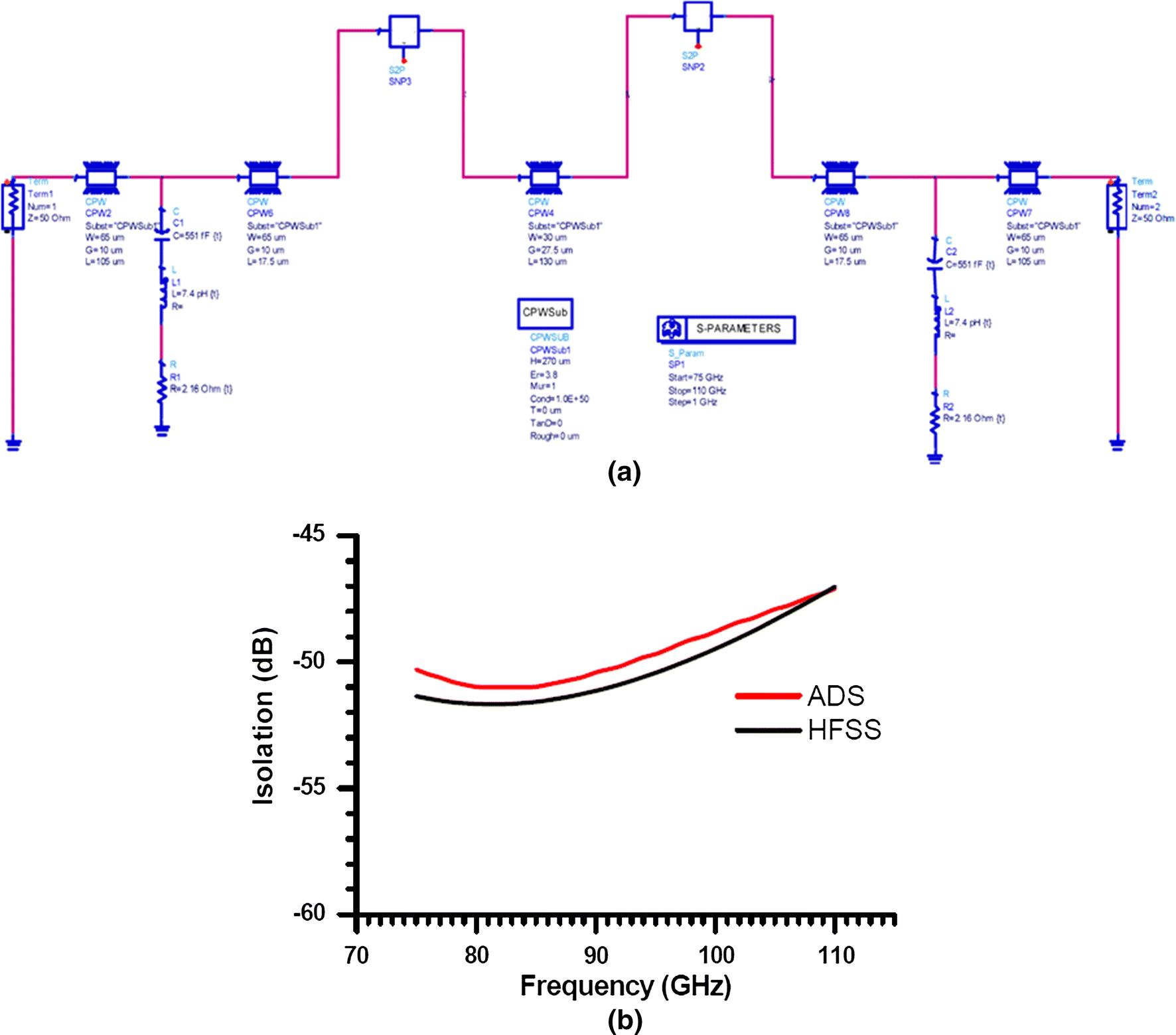 Improved broadband (75–110 GHz) radio frequency