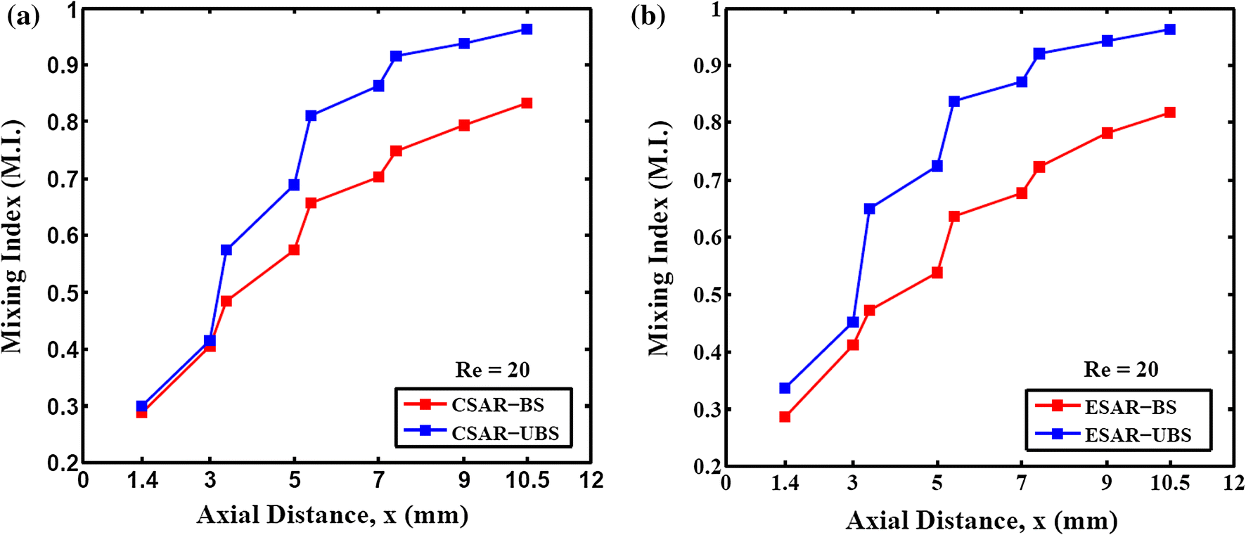 Flow field analysis of a passive wavy micromixer with CSAR and ESAR