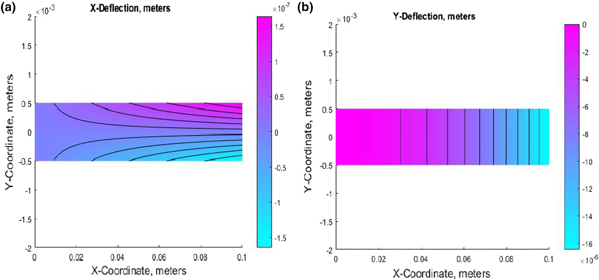 Deflection of coupled elasticity–electrostatic bimorph PVDF material