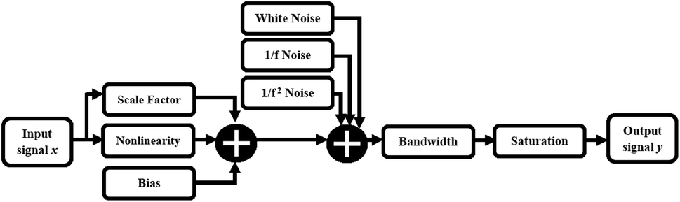 System-level simulations of multi-sensor systems and data