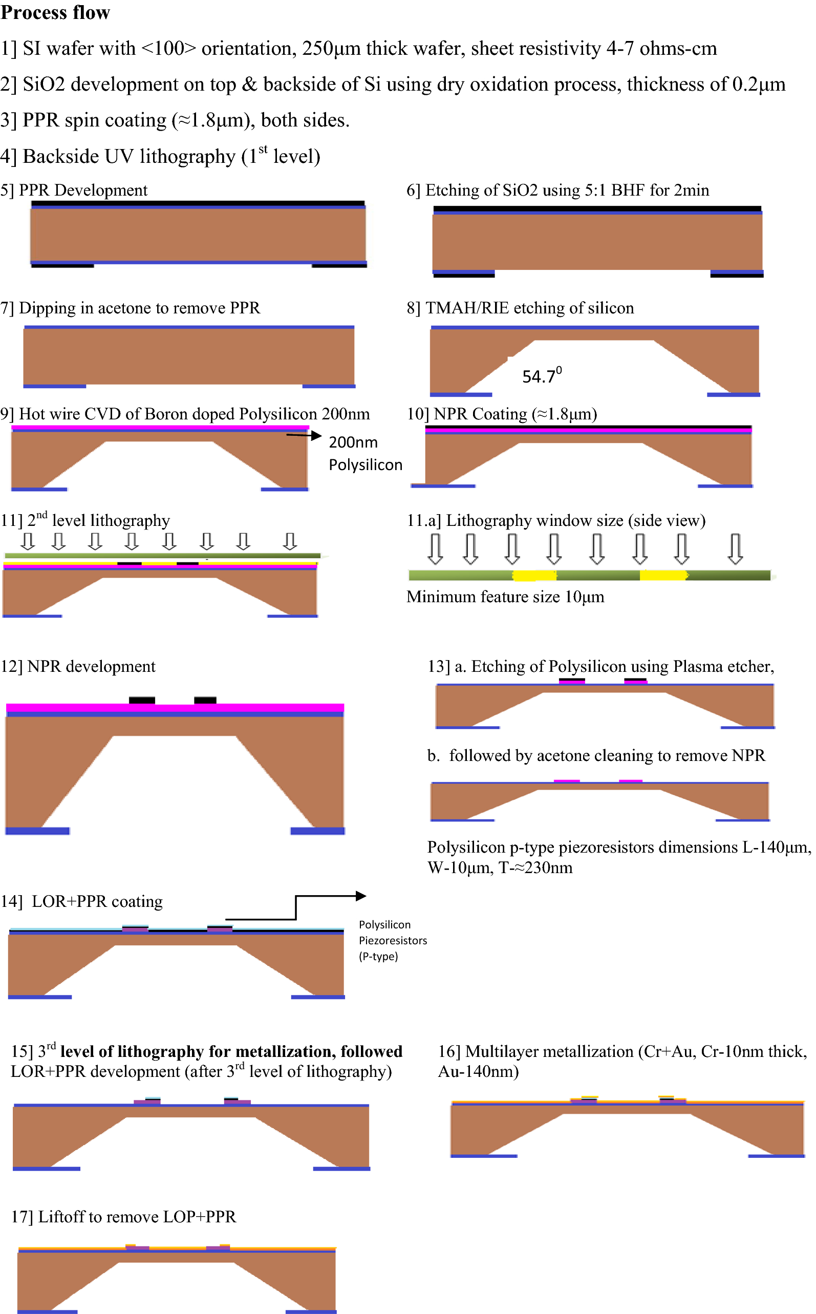 Fabrication and characterization of polysilicon-on-insulator