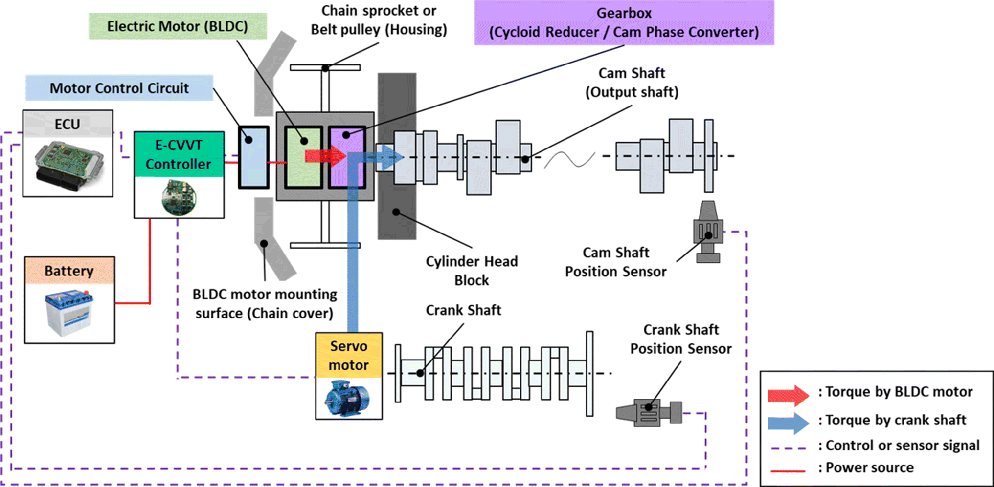 A study on the improvement of the cam phase control performance of
