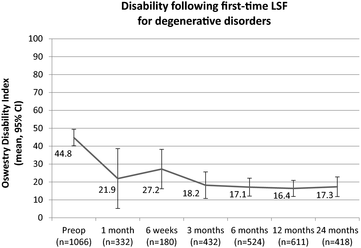 Pain and disability after first-time spinal fusion for lumbar