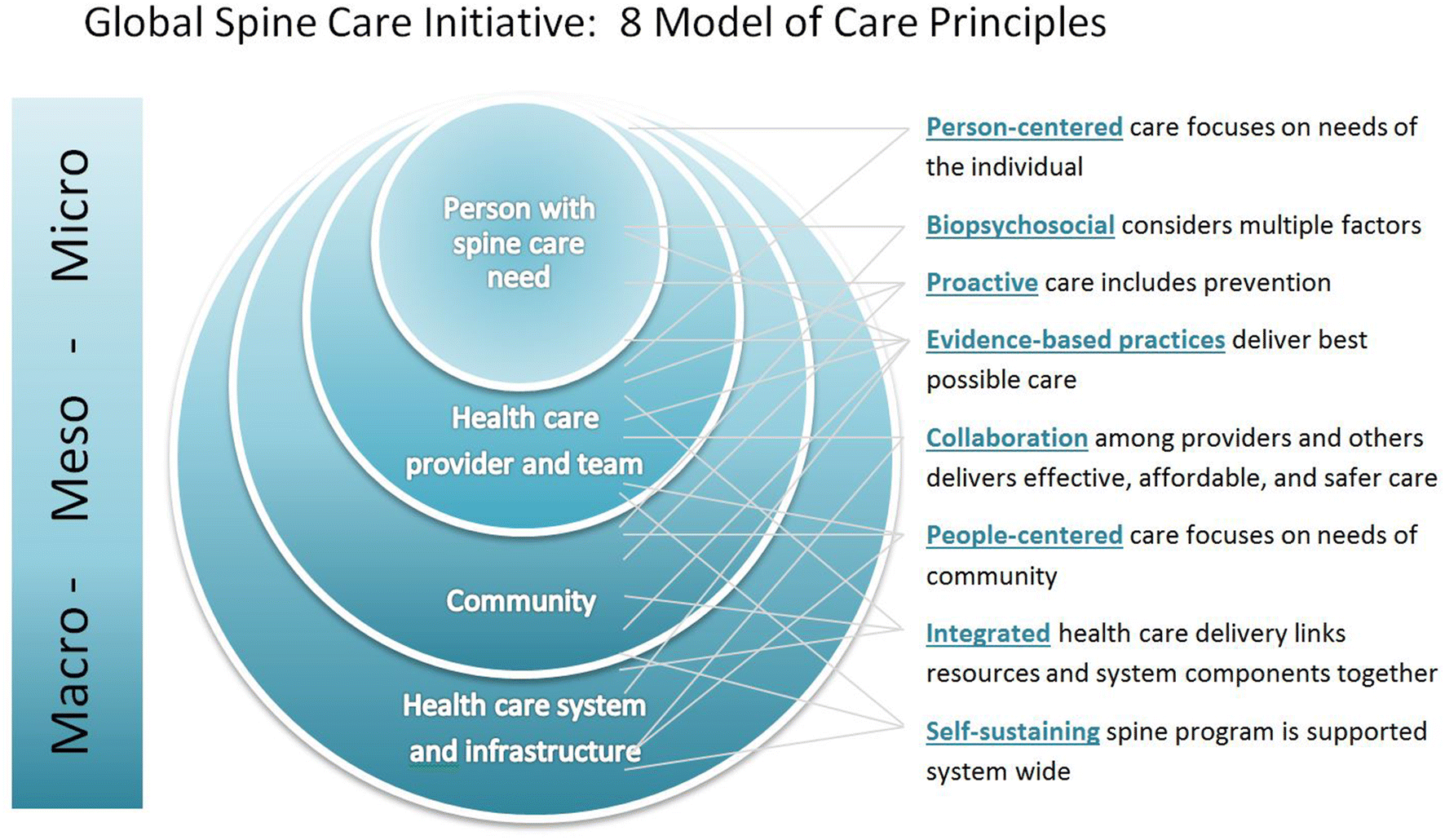 The Global Spine Care Initiative: model of care and