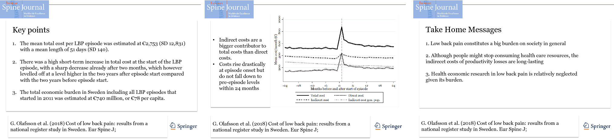 Cost of low back pain: results from a national register