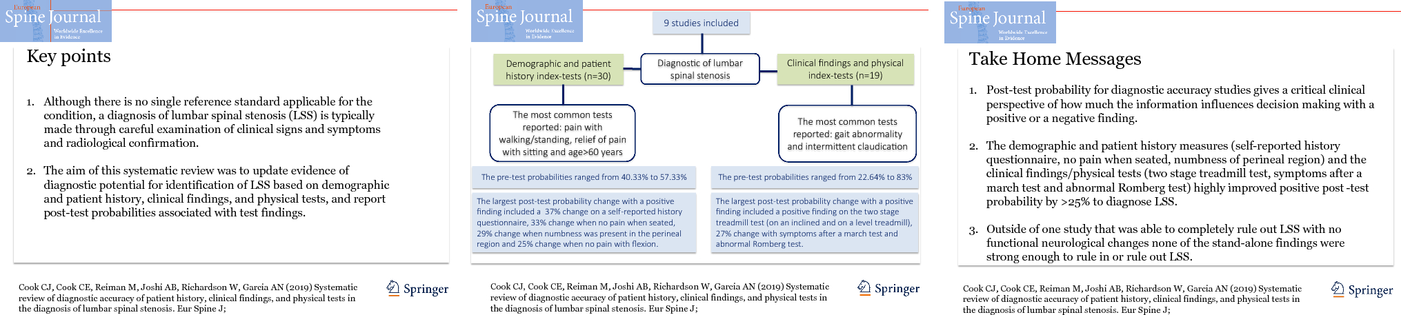 Systematic review of diagnostic accuracy of patient history