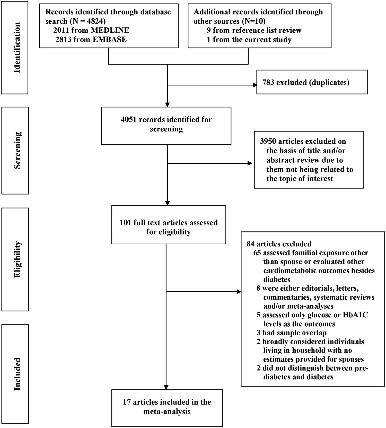 Spousal diabetes status as a risk factor for incident type 2 ...