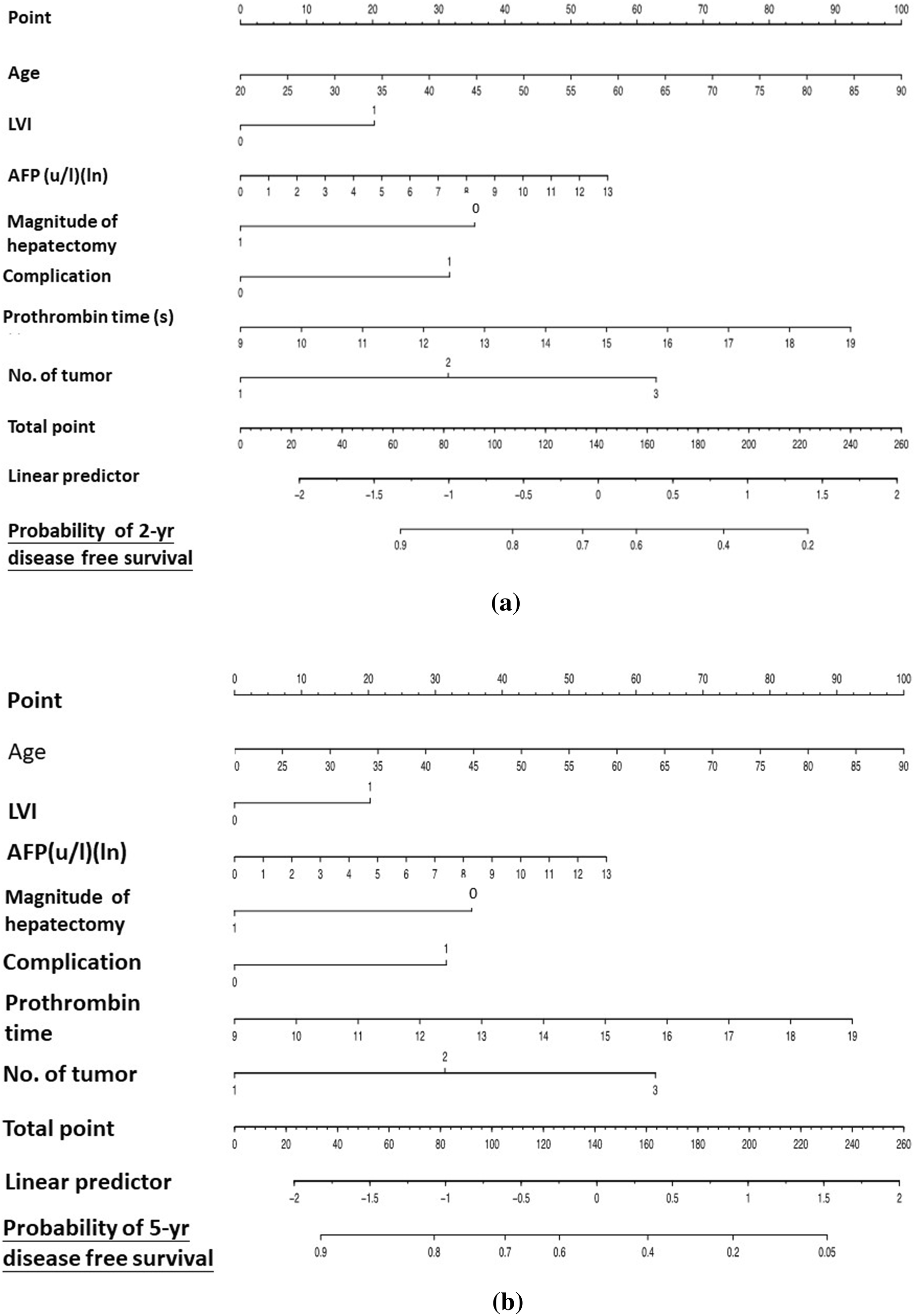 Validated nomogram for the prediction of disease-free survival after