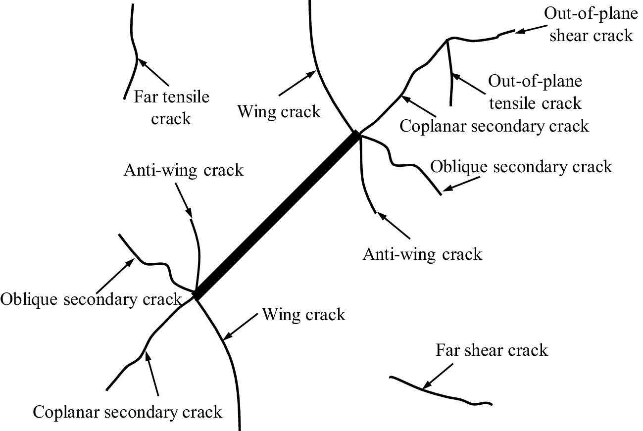 Fracturing Behavior Study Of Three Flawed Specimens By Uniaxial Plane Wing Diagram Open Image In New Window