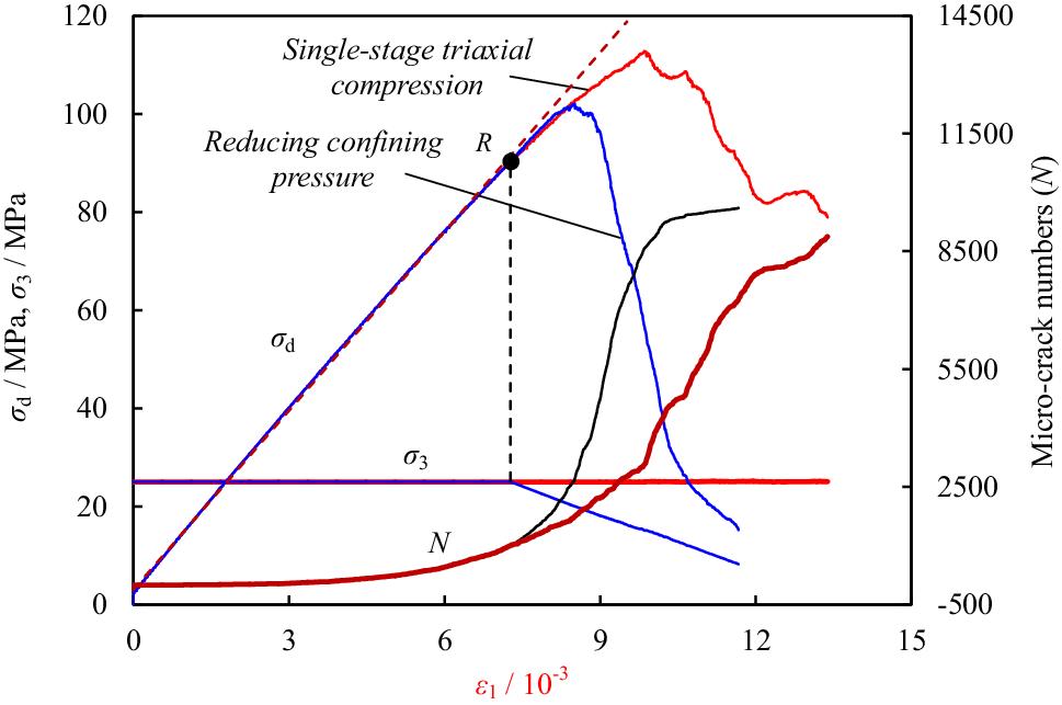 Deformation and Damage Failure Behavior of Mudstone Specimens Under