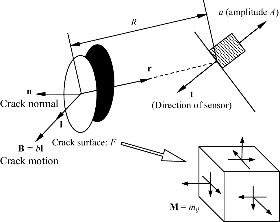 Isrm Suggested Method For In Situ Acoustic Emission Monitoring Of