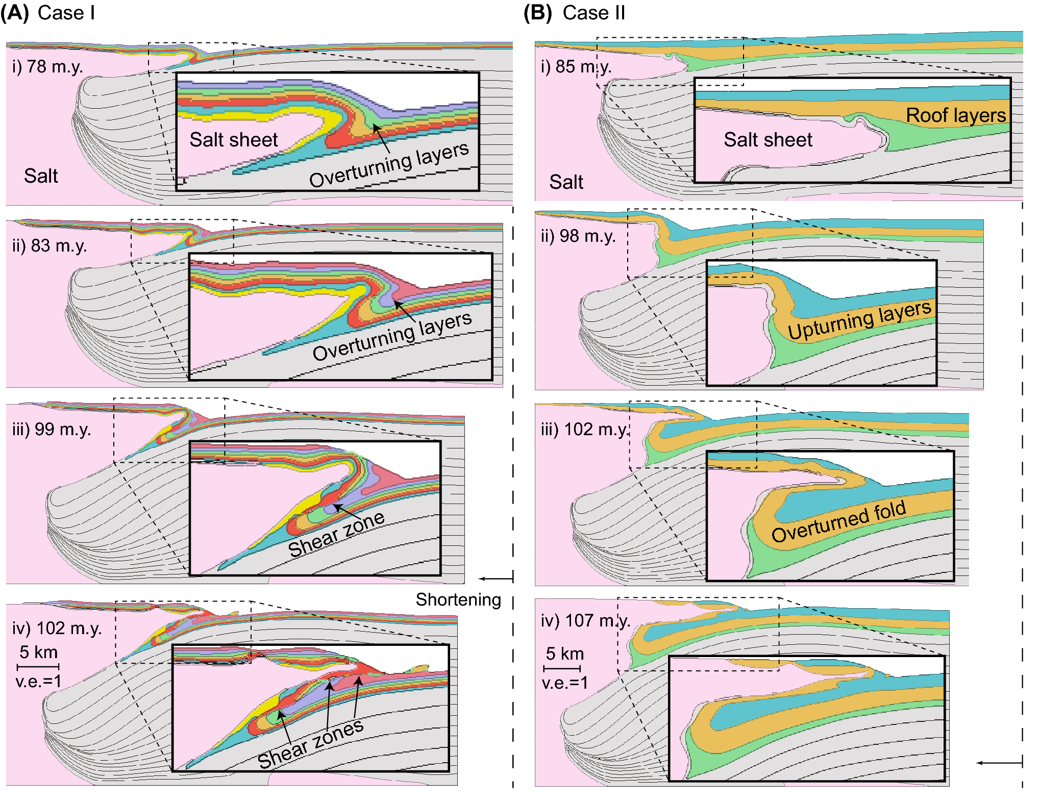 Stress and Deformation in Plastic Mudrocks Overturning in