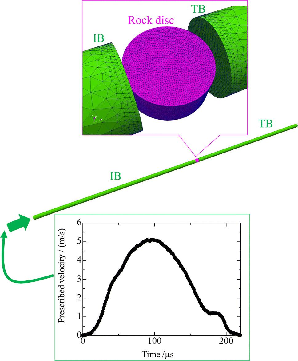 Development of a 3D Hybrid Finite-Discrete Element Simulator