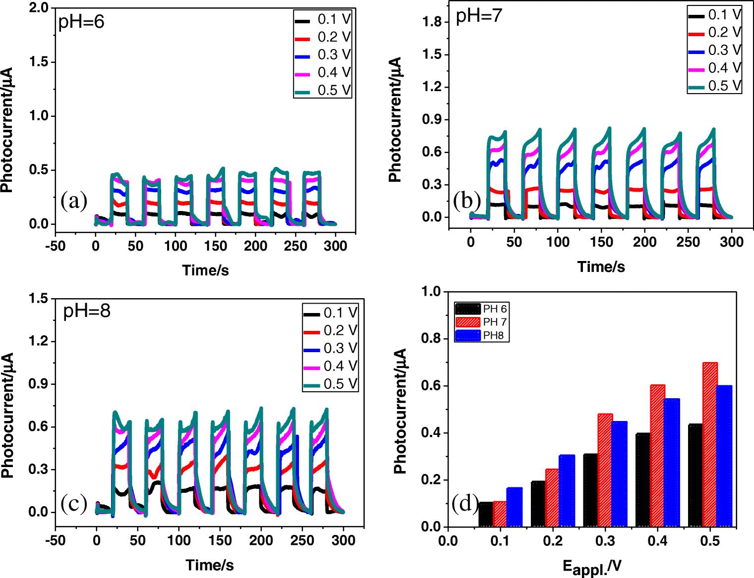 Photoelectrochemical sensing of tannic acid based on the use