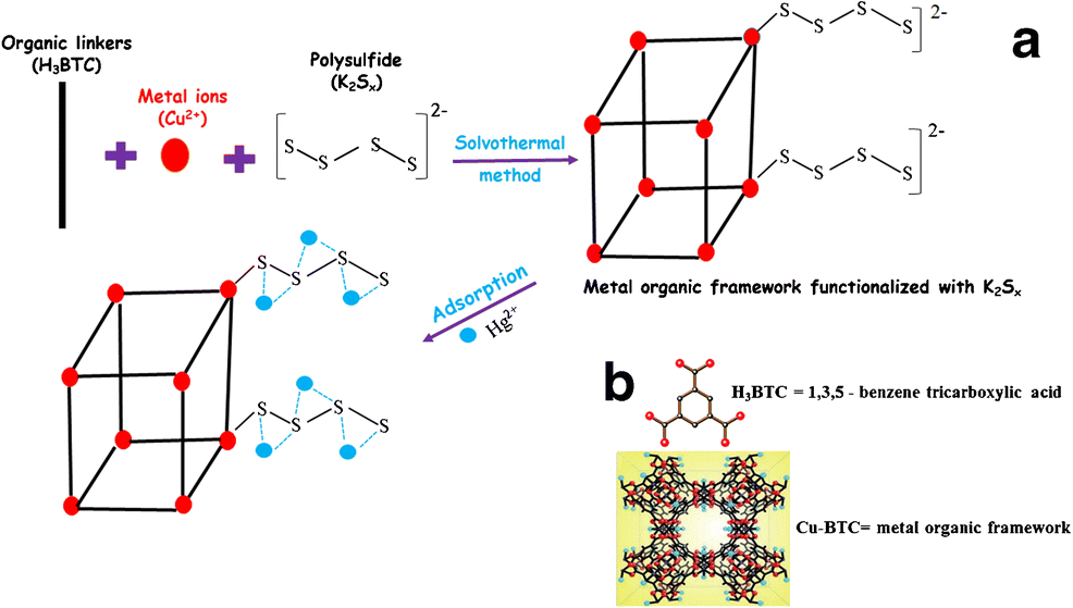 A metal organic framework prepared from benzene-1,3,5