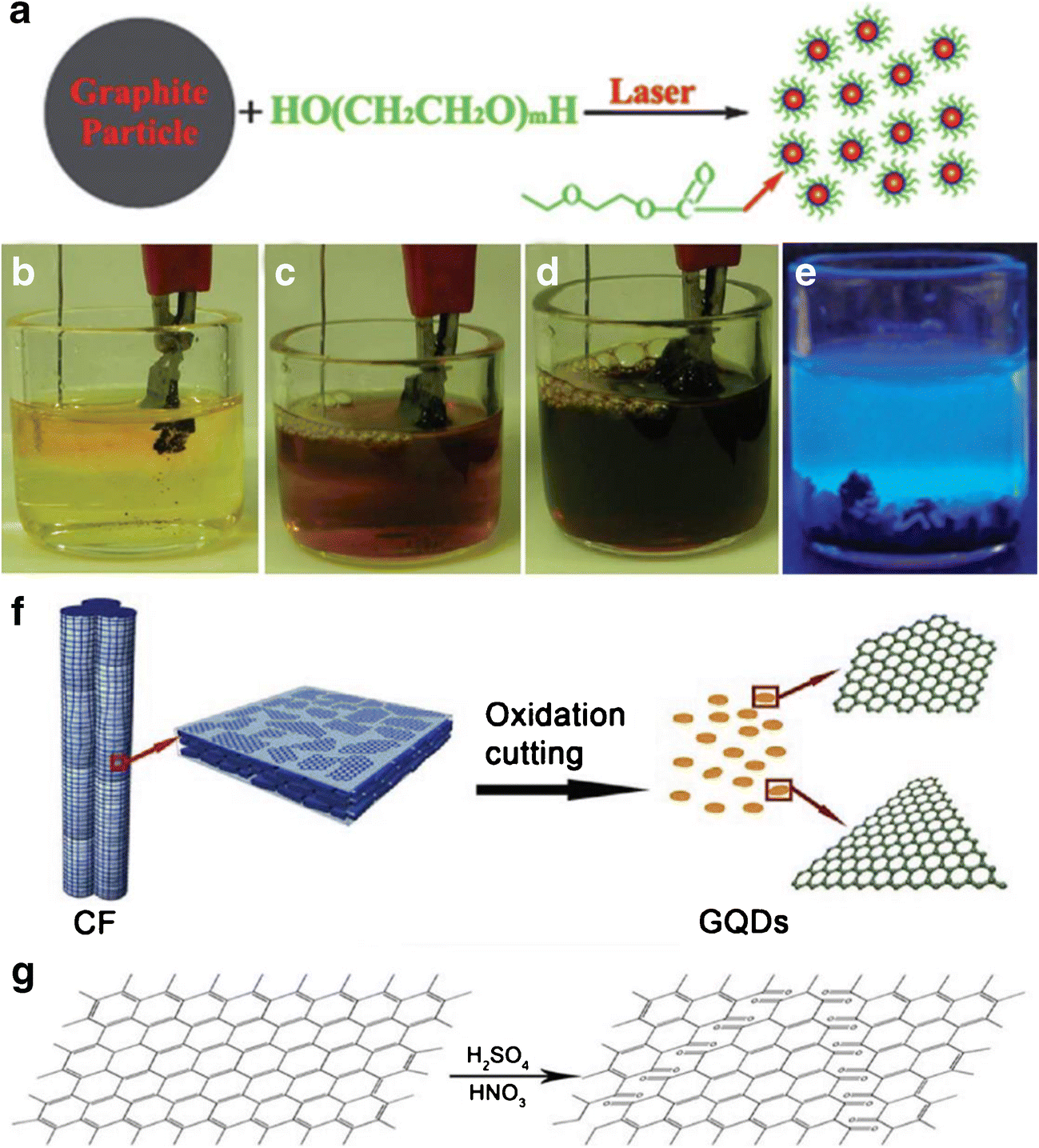 Optical, electrochemical and catalytic methods for in-vitro