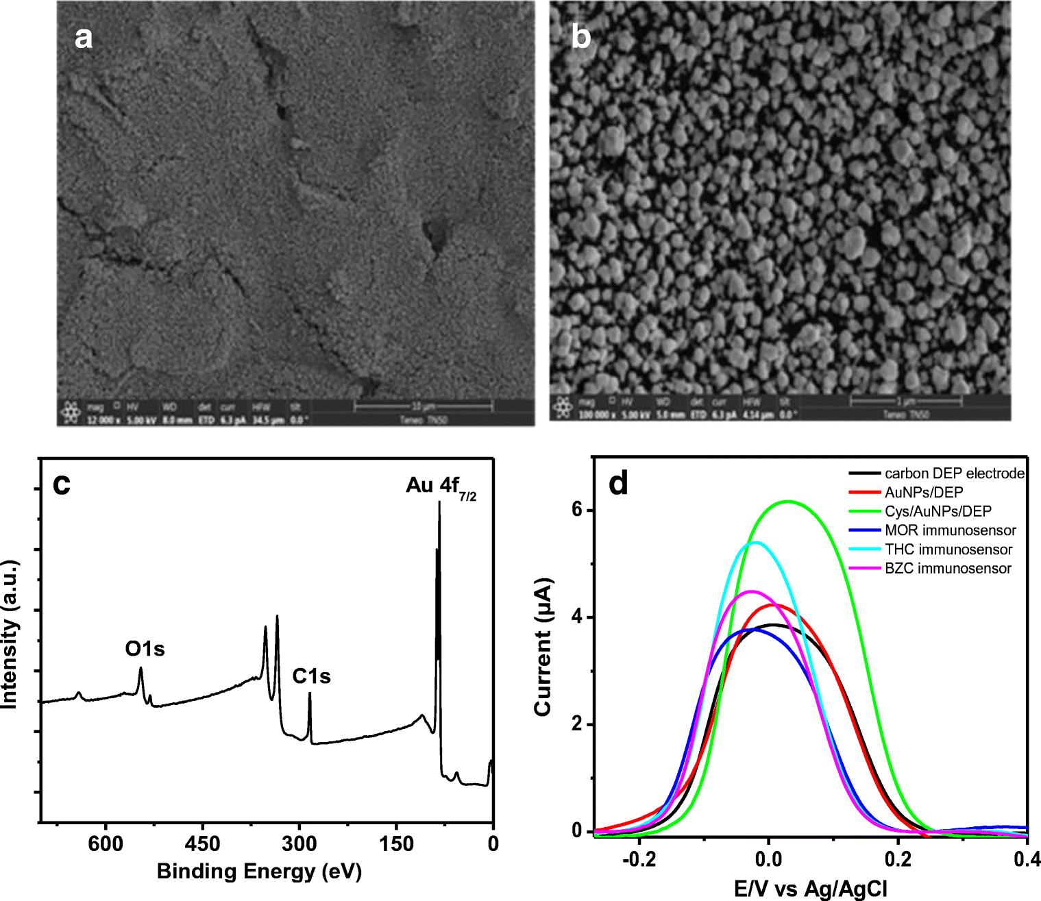 Disposable electrochemical immunosensor array for the multiplexed