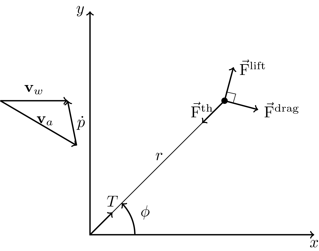Optimal Electric Power Generation With Underwater Kite Systems Diagram Open Image In New Window