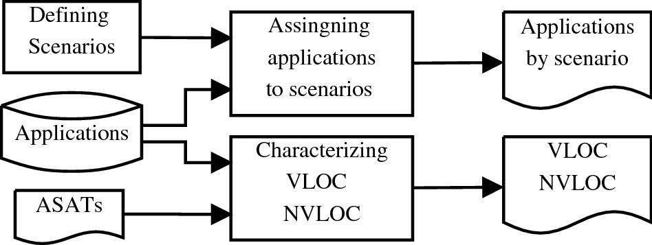 An empirical study on combining diverse static analysis