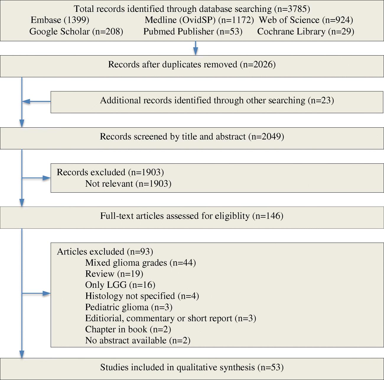 Impact of intraoperative stimulation mapping on high-grade glioma