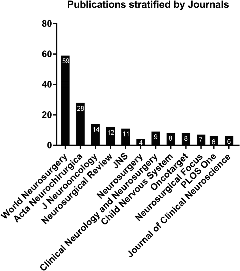 Academic output of German neurosurgical residents in 35