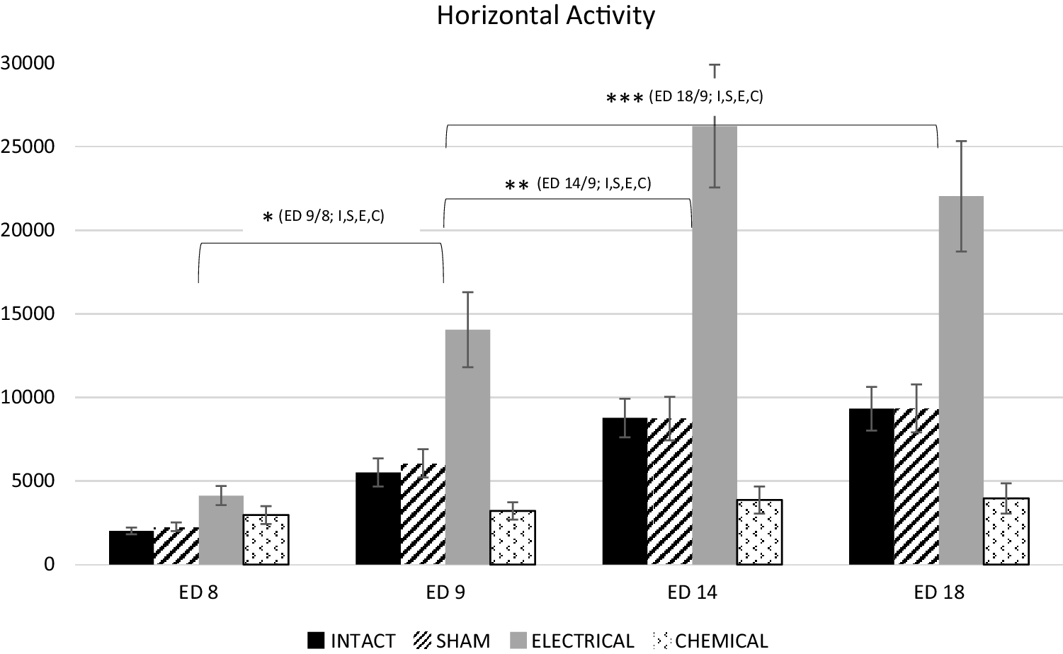 Acute and chronic methylphenidate administration in intact