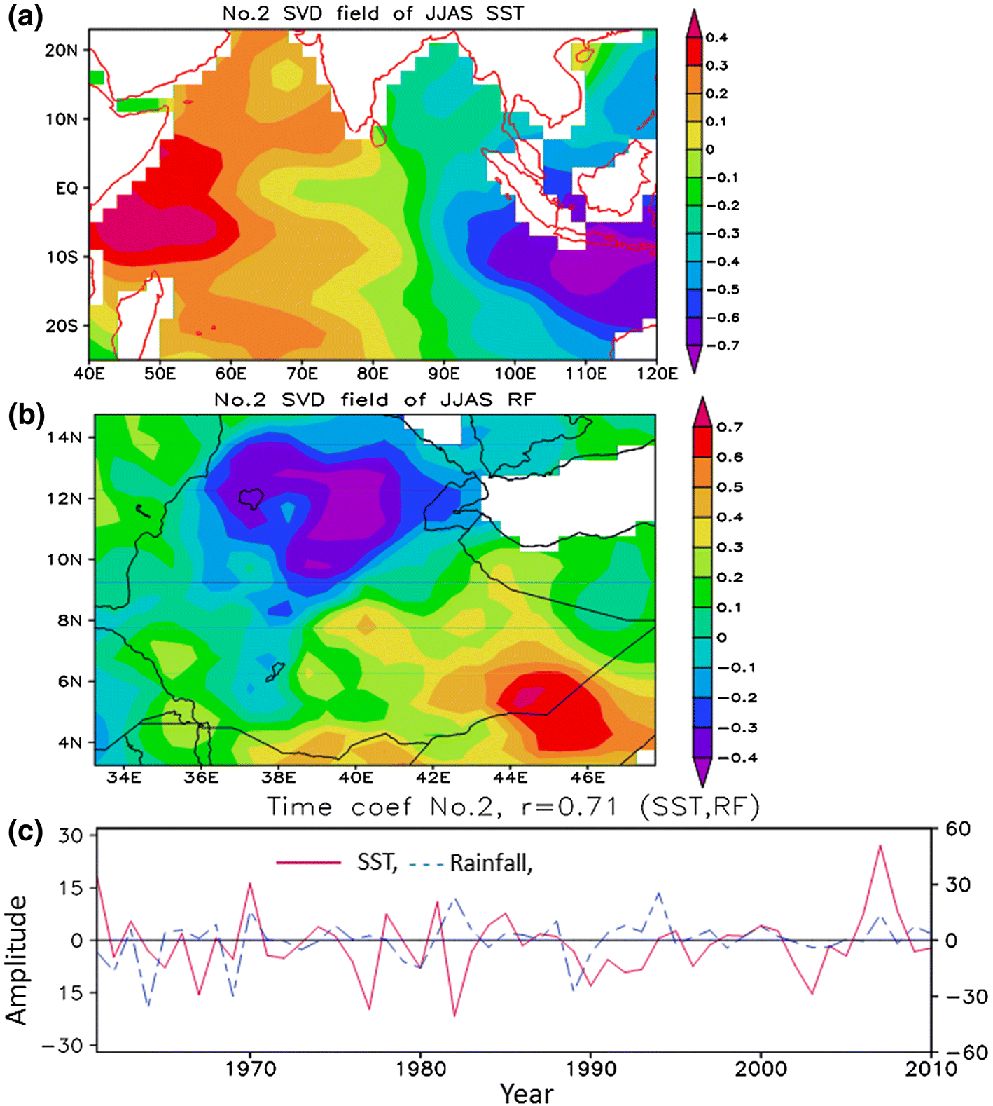 The effect of Indian Ocean on Ethiopian seasonal rainfall