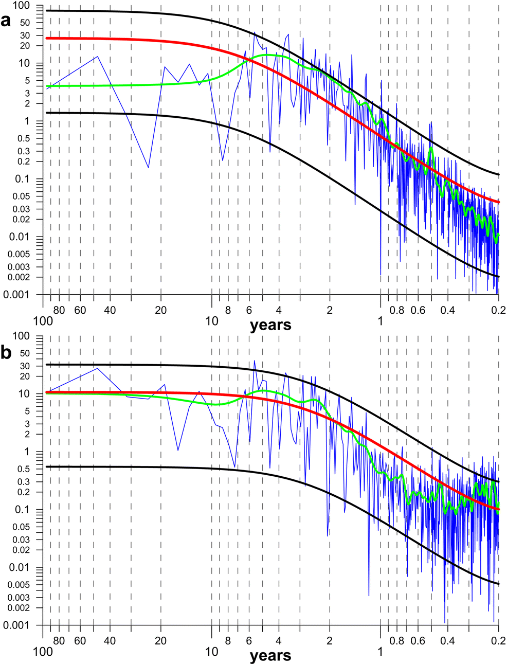 Nonchaotic and globally synchronized short-term climatic