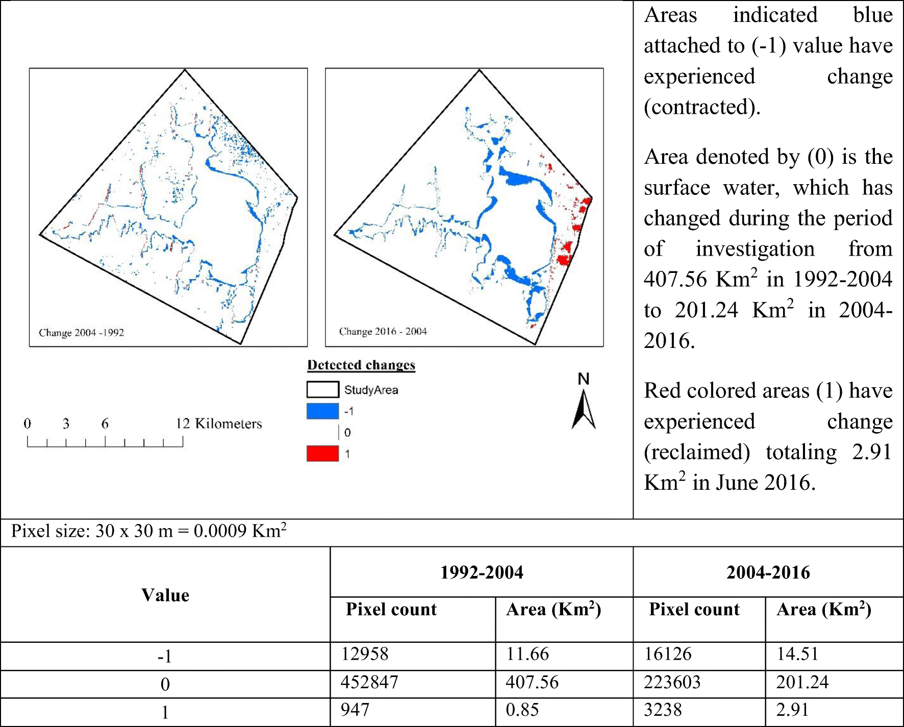 Lake Sibayi variations in response to climate variability in
